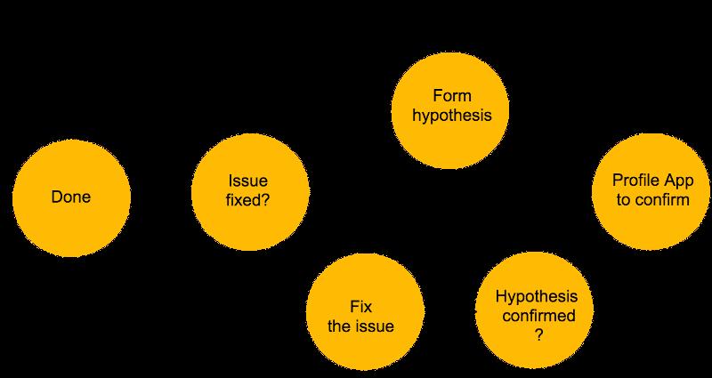 Picture 2 - Profile process