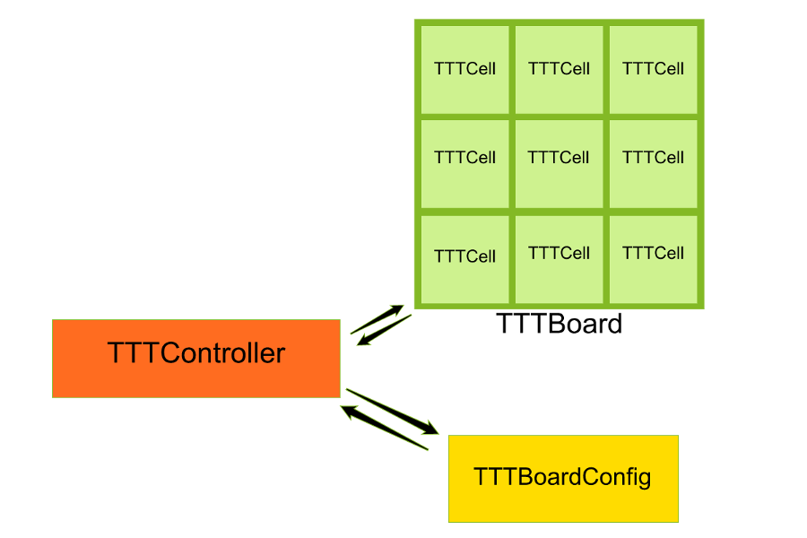 Picture 1 : Tic Tac Toe's MVC Architecture