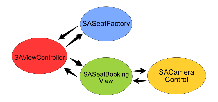 Picture 1: Architecture of a Seatbooking system