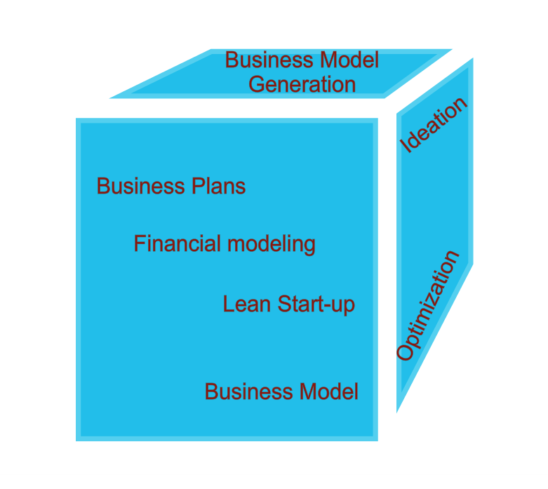 Business model development and improvement