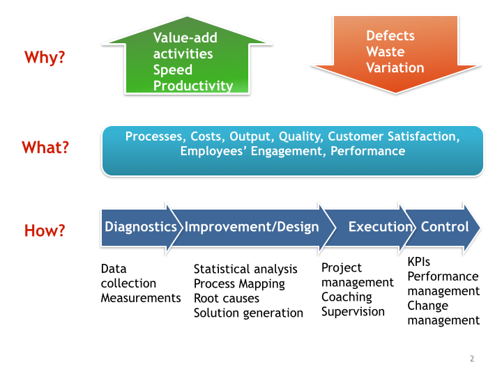 Lean Design, Projects, Trainings, Continuous Improvement.