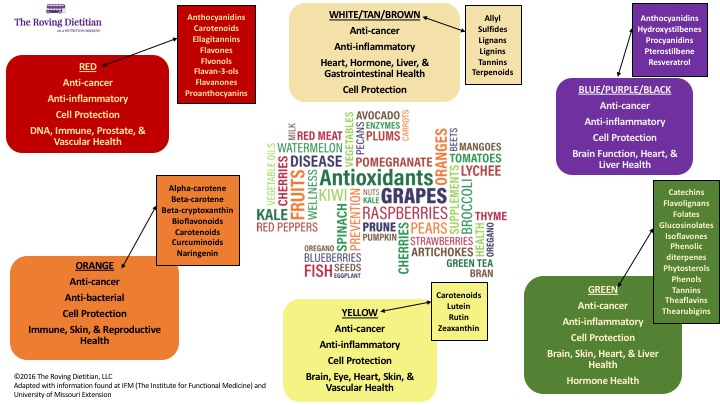 "This slide confirmed why, as a registered dietitian, I have often recommended that people consume as many naturally occurring colors in their diet, or simply ""Eat a rainbow of color everyday"" because it is a vital weapon in disease prevention and even part of the treatment of many conditions."