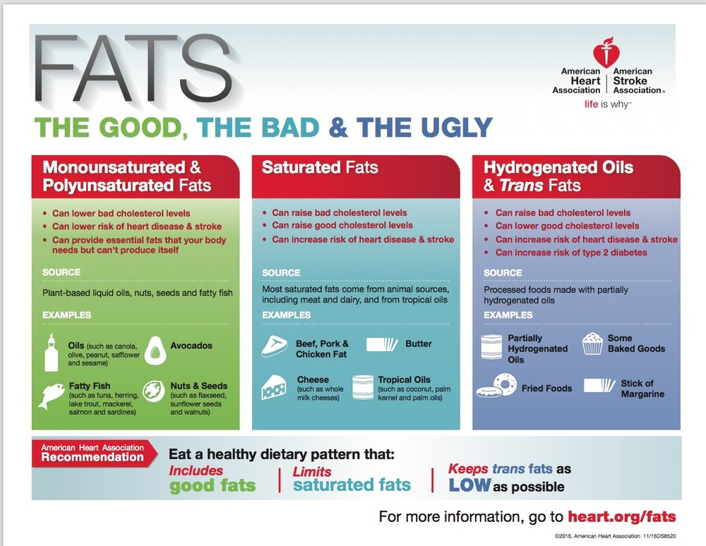 Found at American Heart Association http://www.heart.org/idc/groups/heart-public/@wcm/@fc/documents/downloadable/ucm_469423.pdf