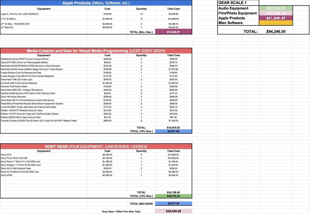 Dynamo Studios Finances and Budgetary Summary — Dynamo Studios