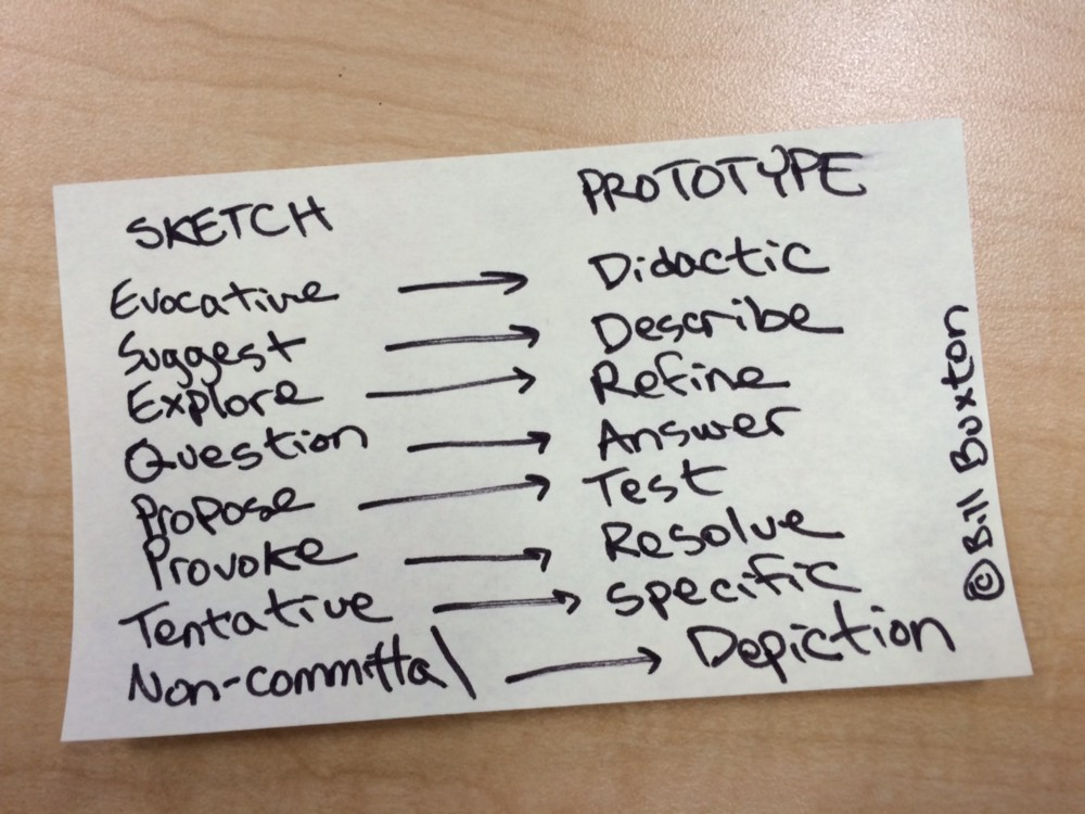 Framework courtesy of Bill Buxton, Sketching User Experiences