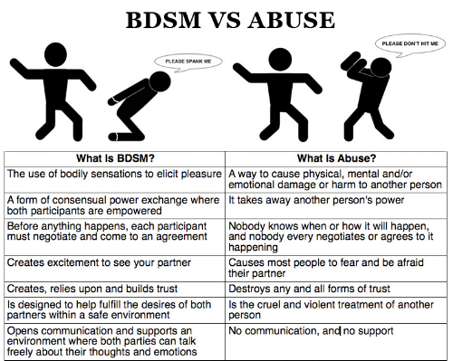 What is BDSM and kink
