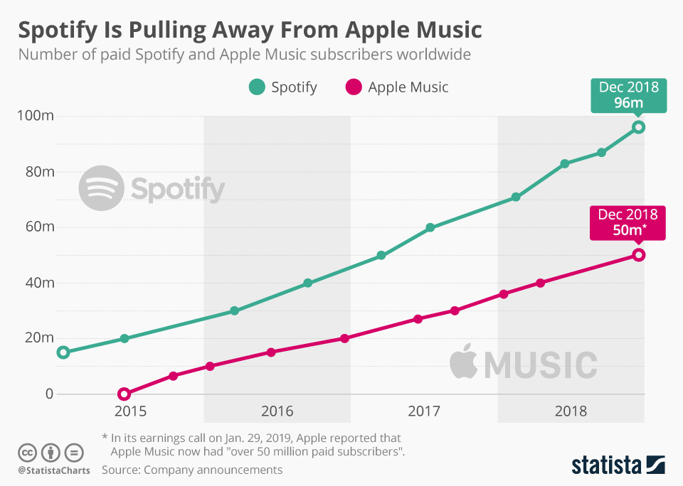 As this Statista chart illustrates, the gap between the two has gradually widened from 20 million when Apple Music was launched to more than 40 million subscribers by the end of 2018.