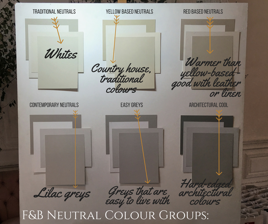 How To Choose The Right Paint Colour In Your Home, with Farrow ...