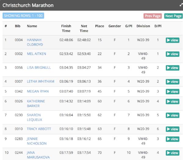 Christchurch marathon womens results