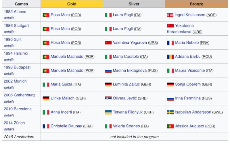 European Athletics Championships Marathon Winner