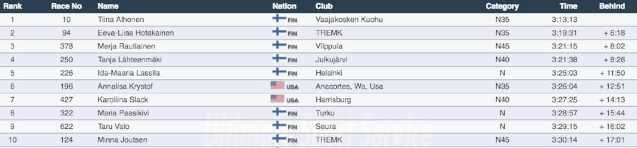 Paavo Nurmi Marathon Results