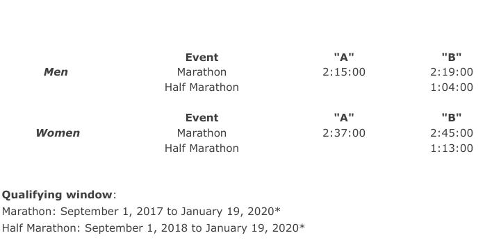 http://www.usatf.org/Events---Calendar/2020/U-S--Olympic-Team-Trials---Marathon/QualifyingStandards.aspx