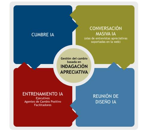 suite de soluciones de aceleración del cambio de apprecia (la compañia del cambio)