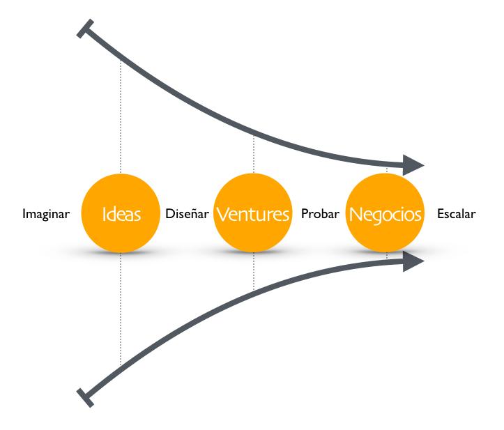 Flujo de negocios. portafolio de ideas subversivas + portafolio de emprendimientos promisorios + portafolio de negocios prosperos.