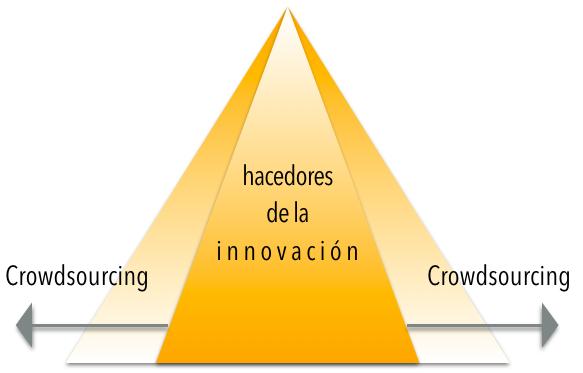 usamos indagación apreciativa para incluir a la cantidad de partes interesadas que se desee en el proceso de innovación estratégica.