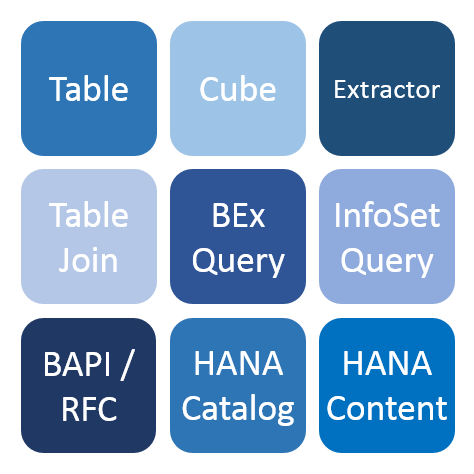 AecorSoft Integration Service Supported Objects.png
