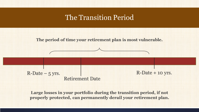 Retirement Transition Period.png