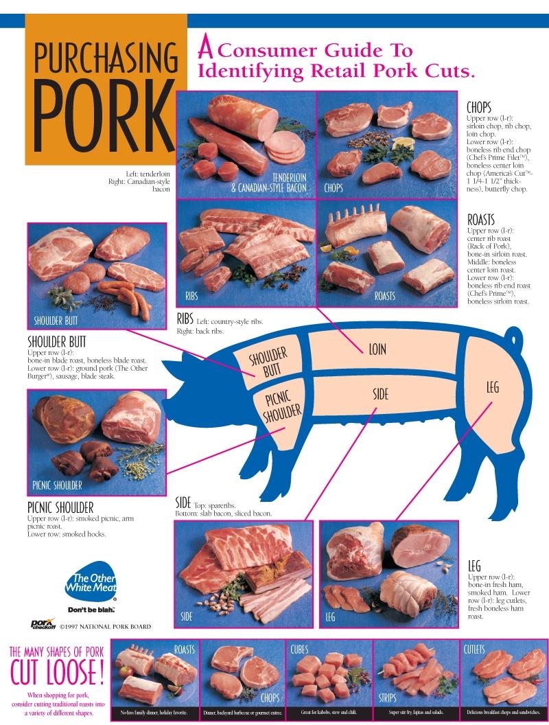 Pork-Chart-English.JPG