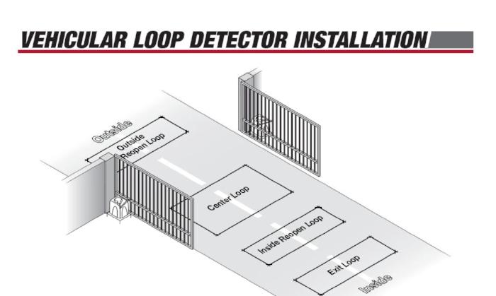 Gate-Loops-Sensors.jpg