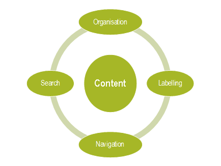 Elements of IA