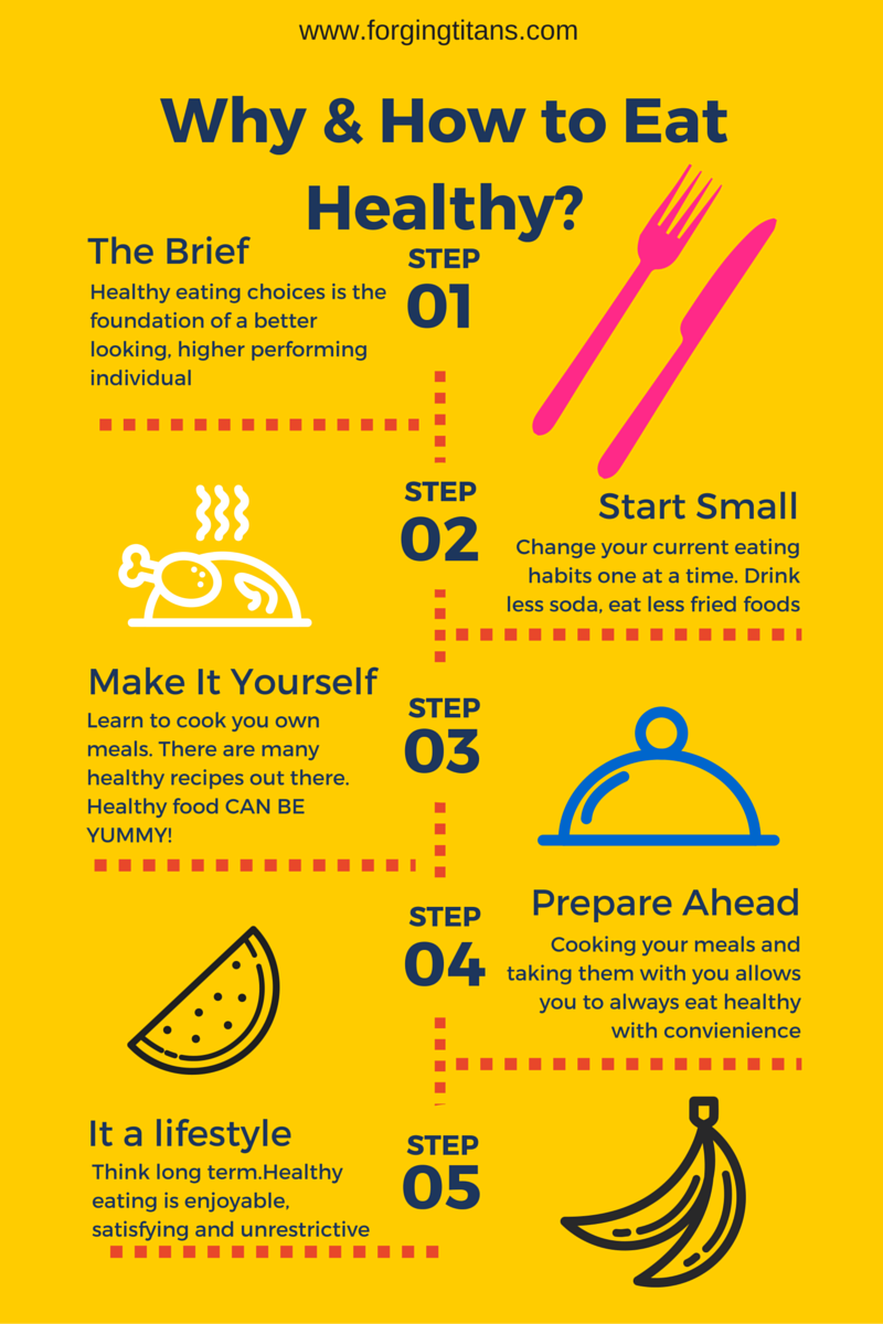 Why Healthy Eating Is Important & How To Get Started Blog €� Forging Titans
