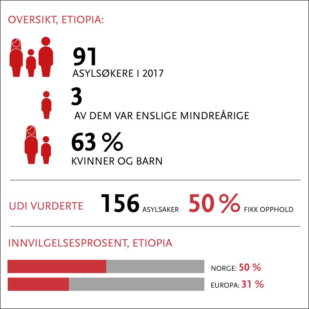 etiopia oppdatert 2018.png