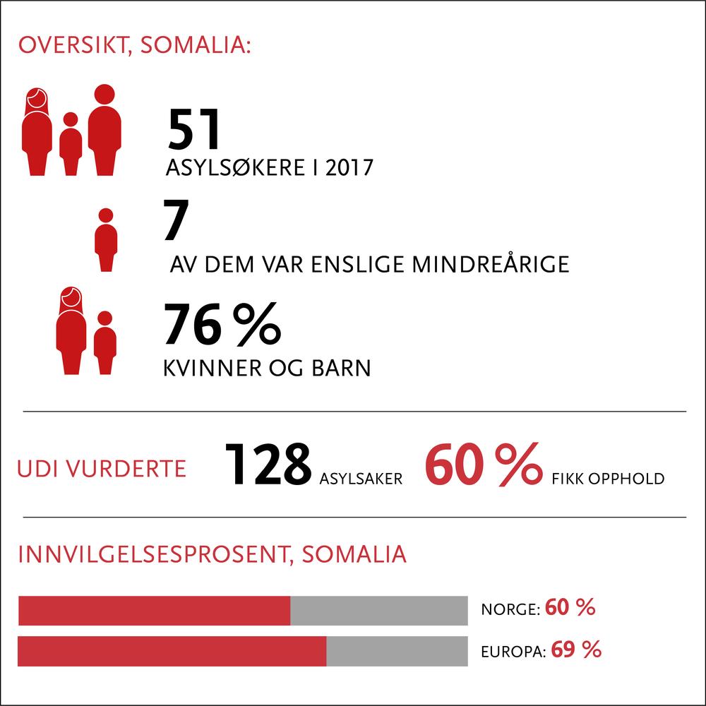 somalia oppdatert 2018.png