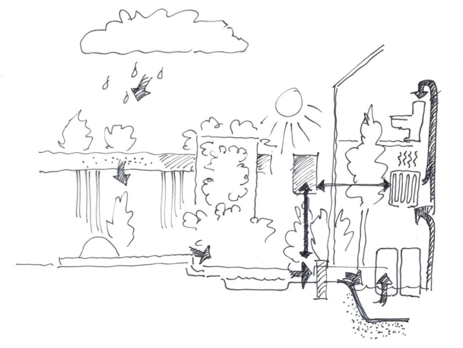 Skitse til enkelt vandkredsløb, hvor store mængder vand kan spares og hvor spildevand samt regnvand integreres