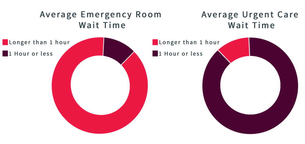 Urgency Or Emergency? — Quick Health Urgent Care