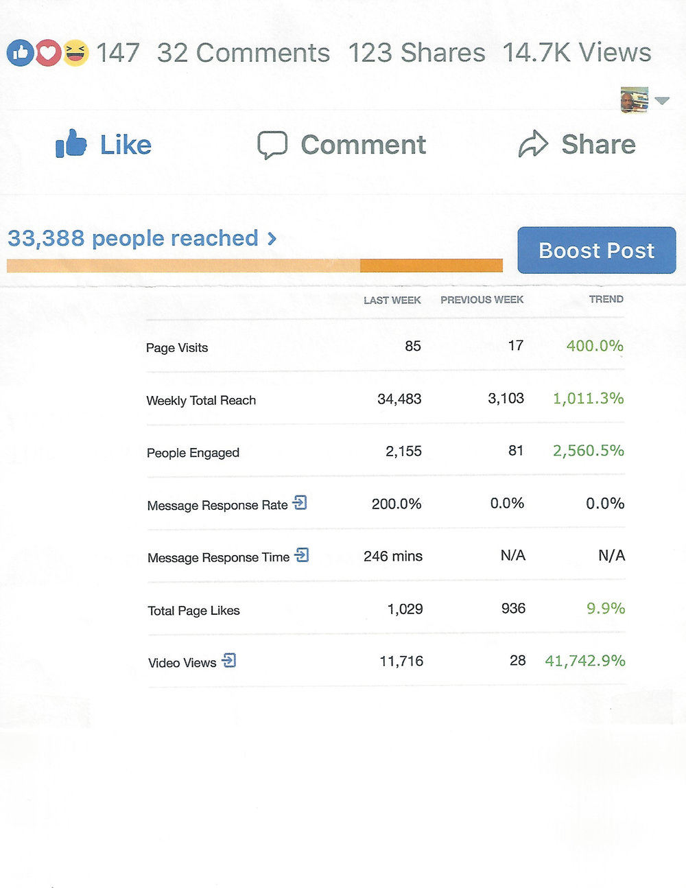 Here are some of the results from a FaceBook Ads campaign that resulted in our client increasing their sales opportunities by 14%