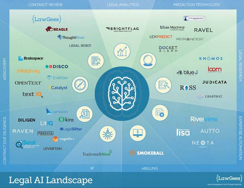 Legal AI Landscape - LawGeex