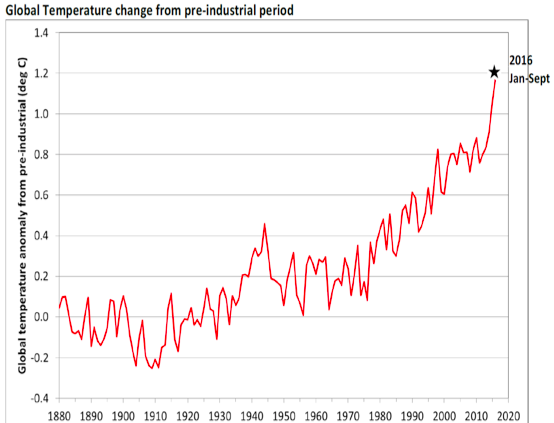 Global Temperature Changes.png