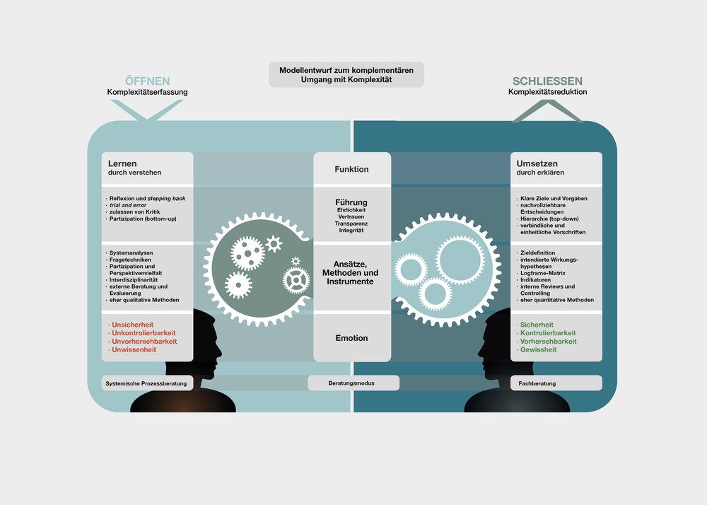 »Modellentwurf zum komplementären Umgang mit Komplexität«  INFOGRAFIK // Brot für die Welt // Grafische Darstellung des Wechselspiels zwischen Komplexitätserfassung und Komplexitätsreduktion und der einwirkenden Faktoren