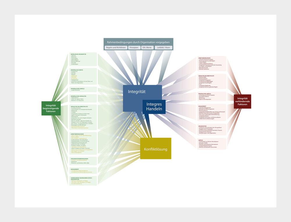 »Korruptionsprävention und Transparenz«  INFOGRAFIK // Brot für die Welt // Grafische Darstellung des Beziehungsgeflechts zwischen persönlicher, Arbeits- und Organisationsebene und der dieses Geflecht im Wesentlichen bestimmenden Faktoren