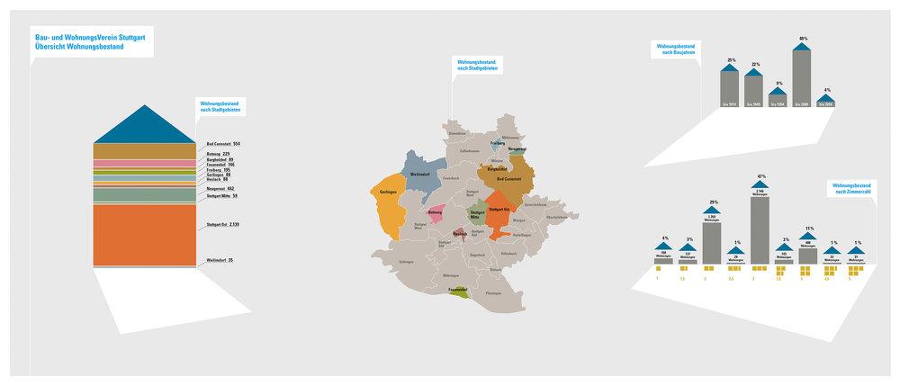 »Übersicht Wohnungsbestand«  INFOGRAFIK // Bau und WohnungsVerein Stuttgart // Grafische Darstellung des Wohnungsbestands nach Stadtgebieten, Baujahren und Zimmerzahl