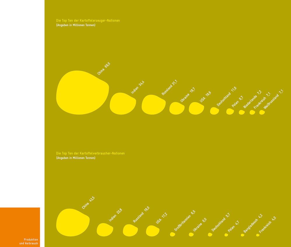 »Kartoffelwelt – Karriere einer Knolle«  INFOGRAFIK // GIZ (Gesellschaft für Internationale Zusammenarbeit) // Top Ten der Kartoffelerzeuger-Nationen, Top Ten der Kartoffelverbraucher-Nationen