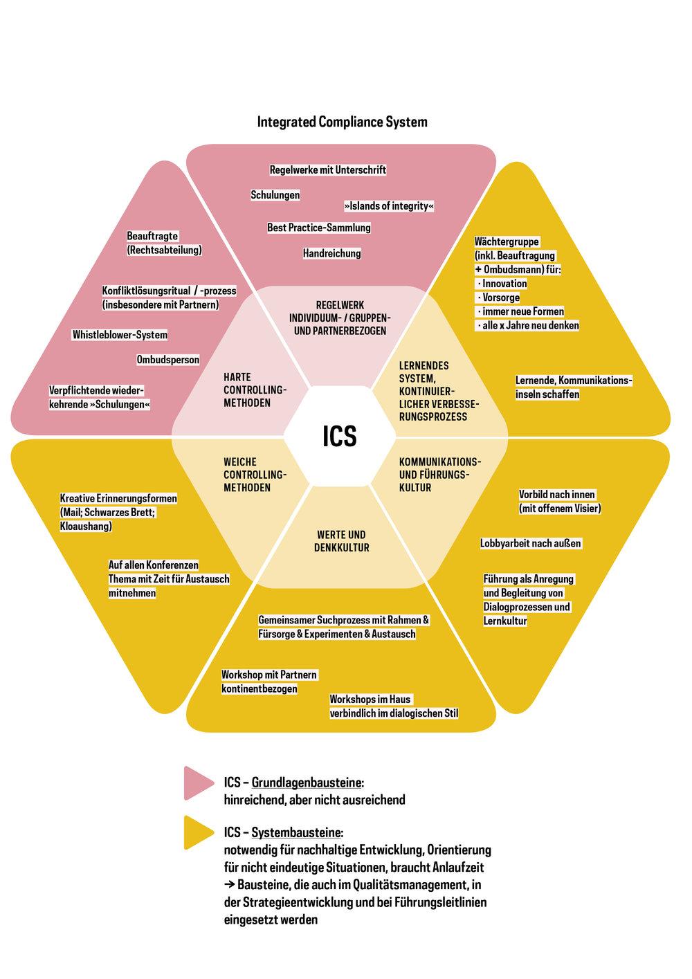 »Integrated Compliance System«  INFOGRAFIK // Brot für die Welt // Grafische Darstellung der ICS Grundlagen- und Systembausteine
