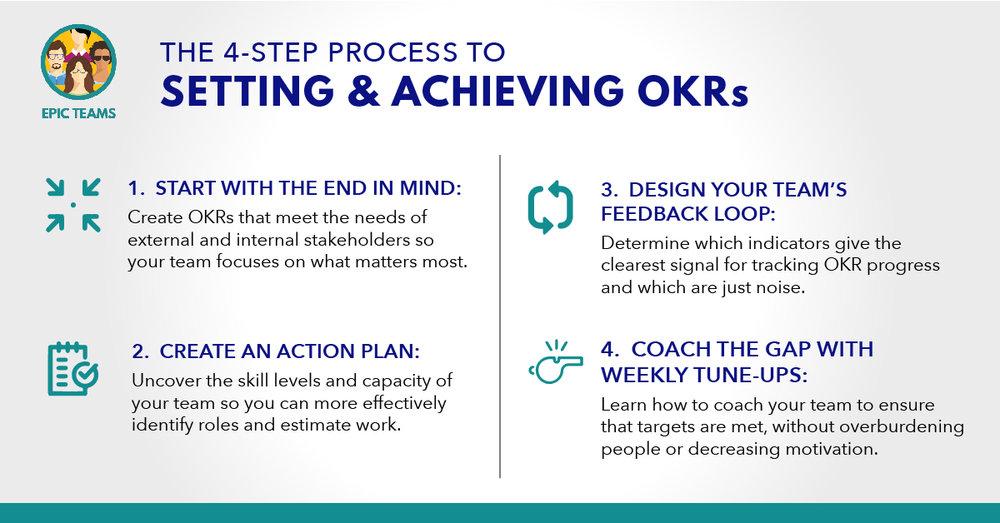 4-Step OKR Graphic v1.jpg