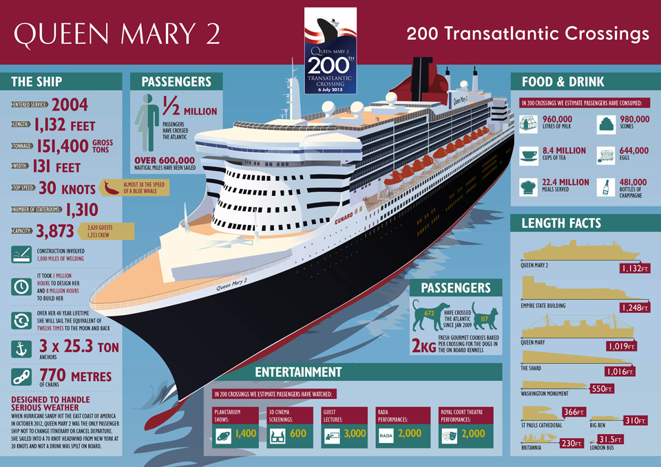 Cunard-Queen-Marys-200th-Transatlantic-Crossing Photo Credit: Cunard