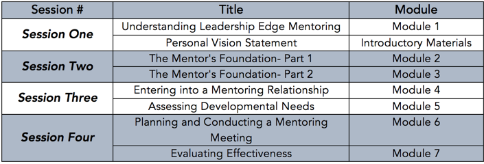 Mentor Training schedule of modules.png