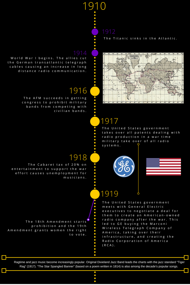 music industry timeline 1910-1919
