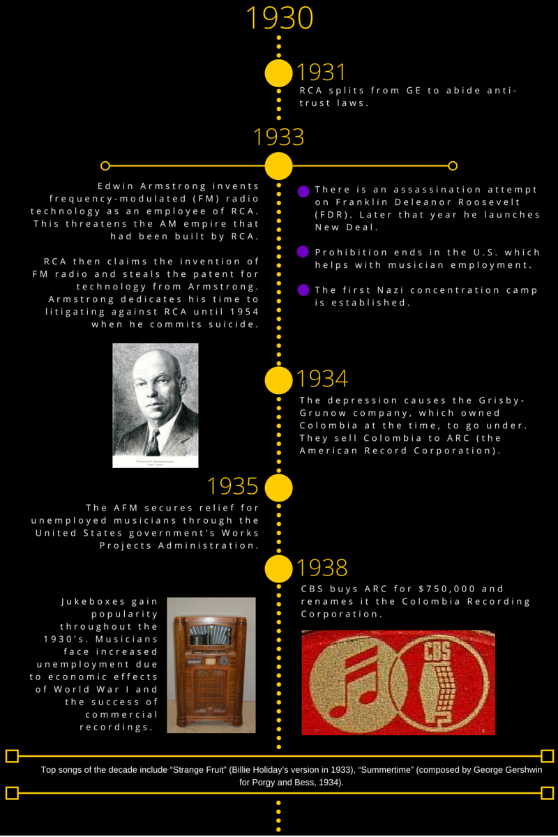 Music Industry History 1930s
