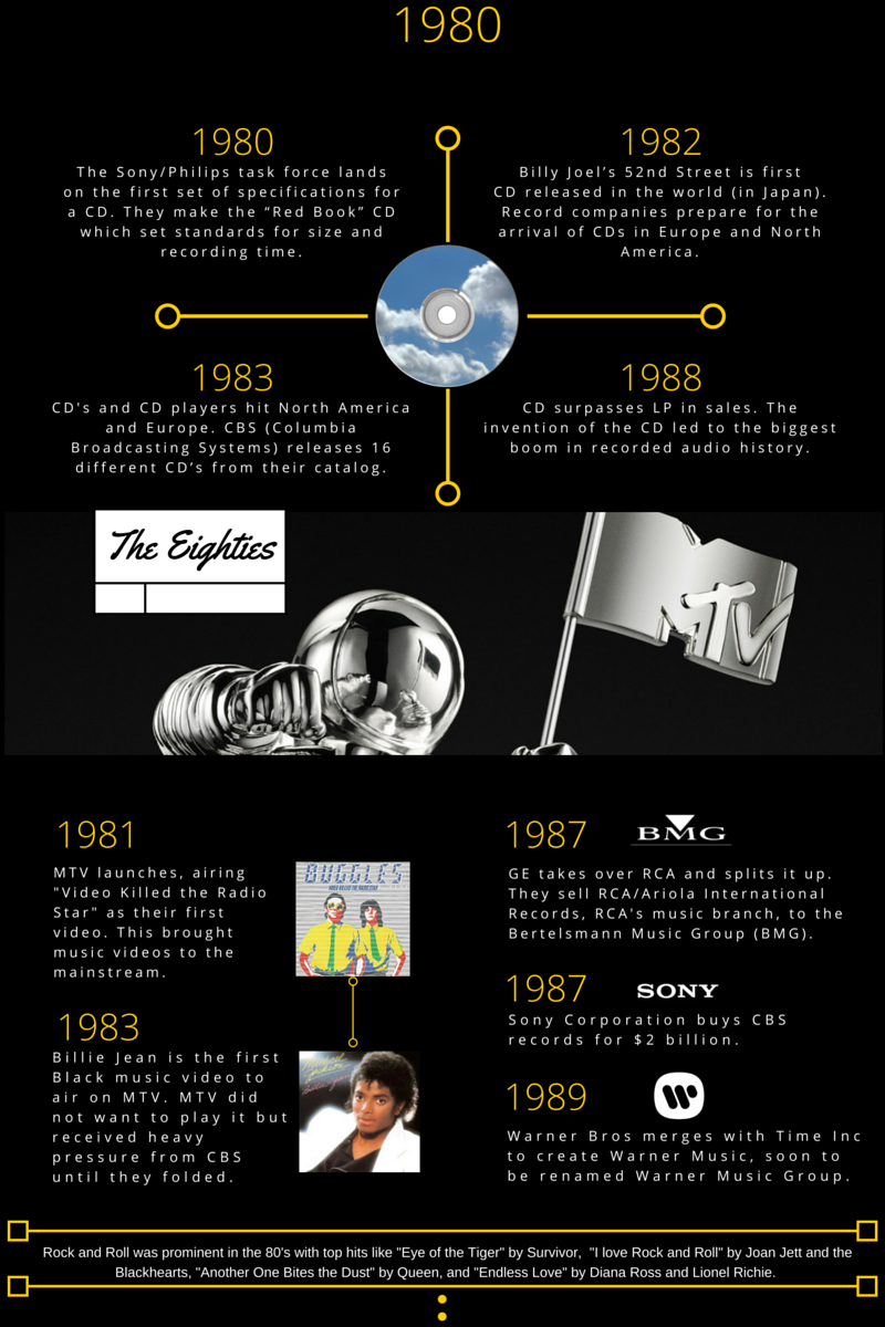 music industry history 1980s
