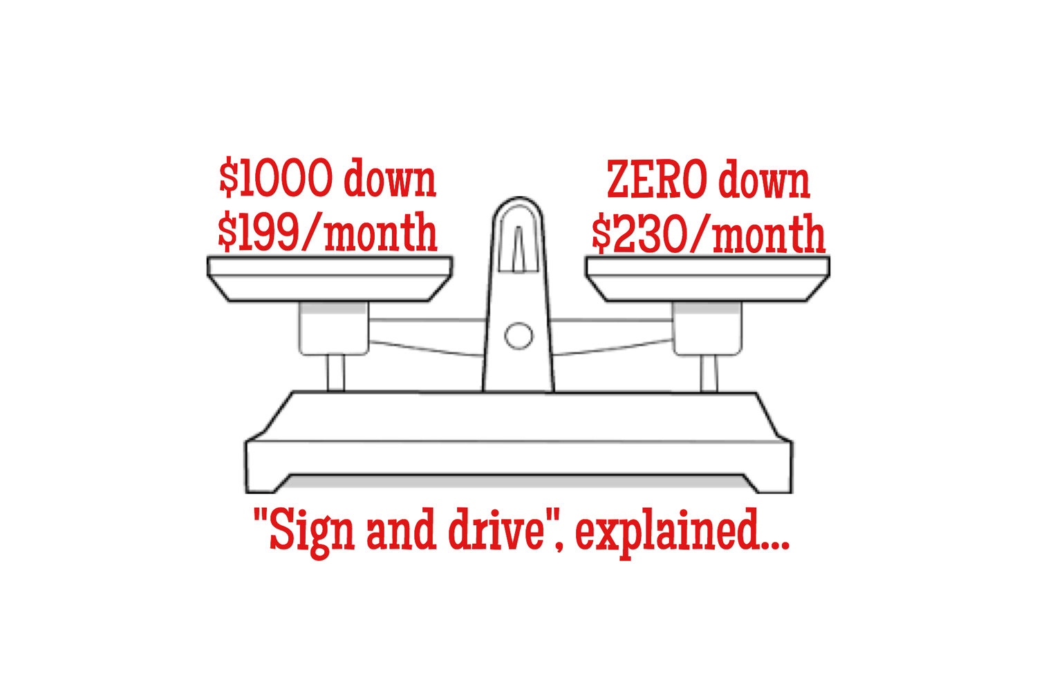 Is It Really Sign And Drive Zero Down Leasing Explained Boston - Audi zero down lease