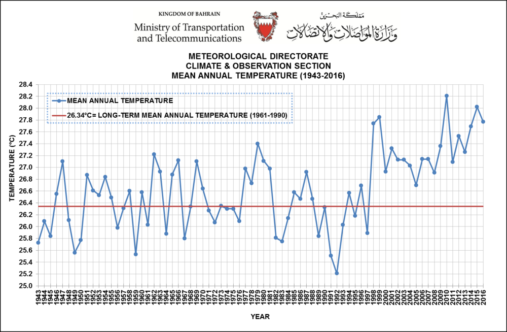 Average rise in the annual temperatures for Bahrain