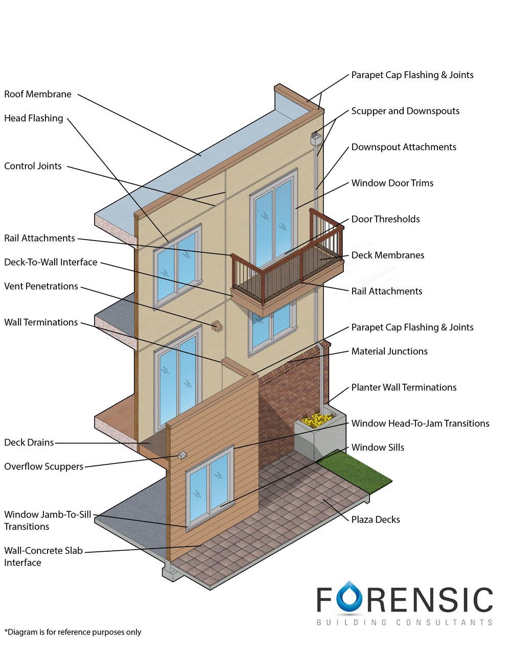 Building Enclosure Anatomy -