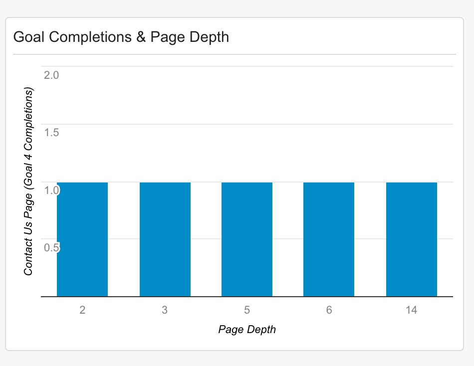 Goals Completions and Page Depth in Google Analytics.jpg