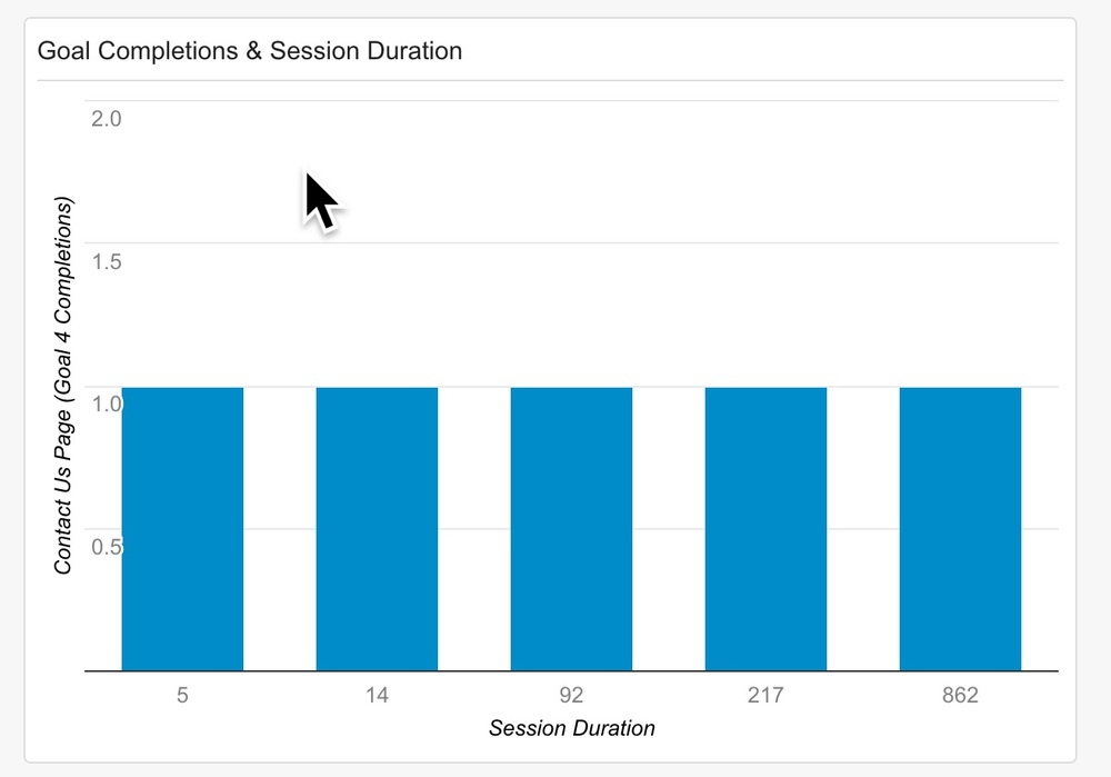 Goal Completions and Session Duration in Google Analytics.jpg