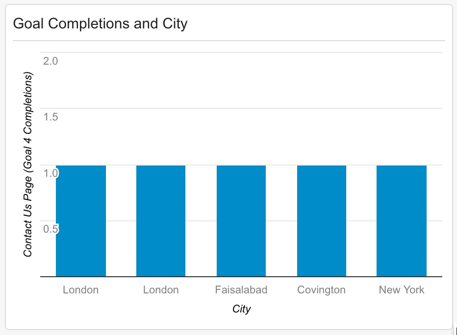 Goals Completions by City in Google Analytics.jpg