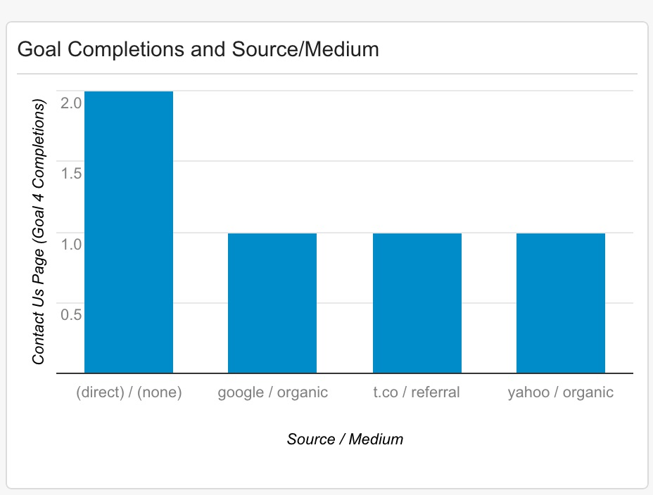 Goal Completions by Source and Medium in Google Analytics.jpg